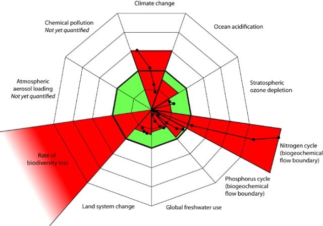 Les zones vertes représentent la zone sécuritaire de chaque frontière. Les zones rouges sont une estimation de l'état actuel. Les limites de 3 des 9 systèmes ont déjà été dépassées.