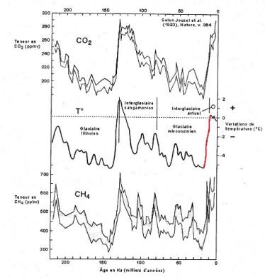 RC dernier âge glaciaire